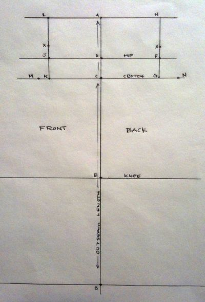 Patternmaking_1st_Steps